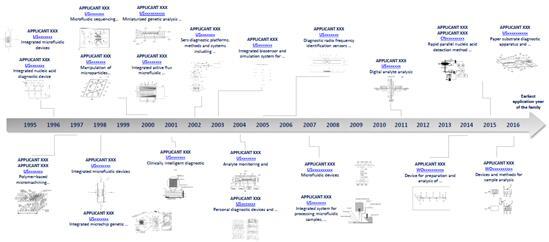 诊断应用微流控技术领域核心专利家族分析