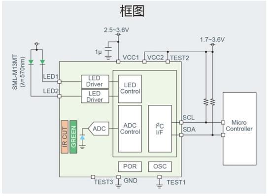 2. 通过卓越的红外线去除特性,实现高精度检测 BH1790GLC利用ROHM的传感器技术优势,采用非常适合脉搏检测的符合绿色光波长的光电二极管,同时感光部采用绿色光的滤光片和红外(IR)截止滤光片相结合的脉搏传感器专有的滤光片结构。因此, 不仅实现了高精度,而且将红外线的影响降低到以往产品的1/10以下,即使在剧烈运动和太阳光等红外线干扰较强的环境下,也可获得稳定的脉搏数据。 3.
