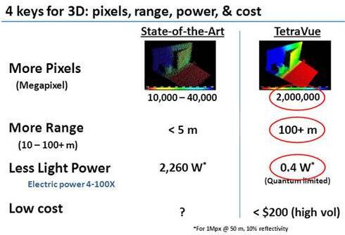 博世、鸿海投资固态激光雷达公司TetraVue