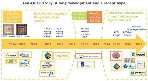 扇出型封装技术的发展历史