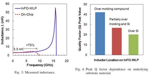 电感采用on-chip和InFO封装的性能比较
