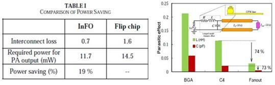 InFO、倒装芯片和BGA三种封装方式比较