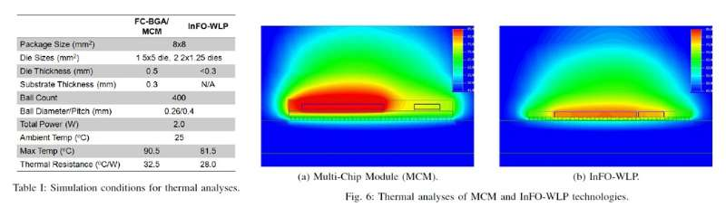 InFO WLP与FC BGA MCM热性能比较