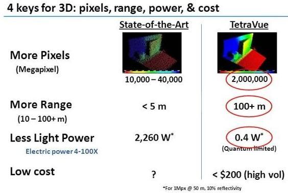 TetraVue从3D图像杀入激光雷达,获得1000万美元投资