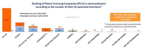 半导体市场里的主要专利许可公司