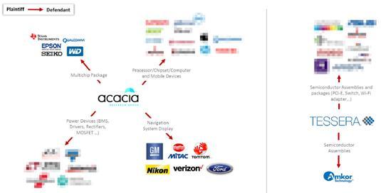 半导体市场近期美国专利诉讼案件中的被告及其被控侵权产品