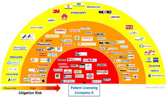 半导体市场专利许可公司A的潜在目标企业