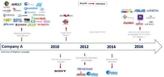 专利许可公司A在半导体市场的专利诉讼历史