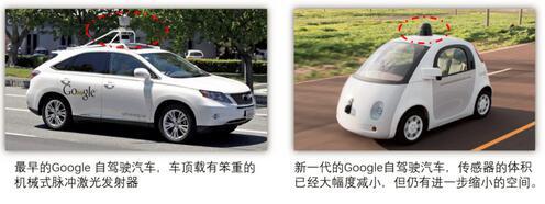 激光雷达在汽车上应用
