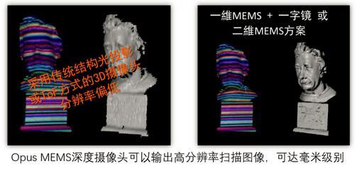 MEMS扫描镜实现3D摄像头功能