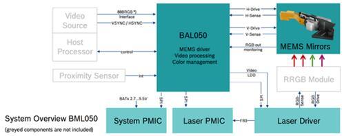 BML050參考設計模塊中包含所有系統組件的成熟設計