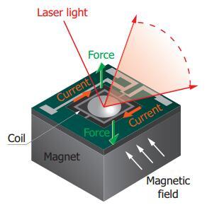 滨松MEMS微镜的结构和原理