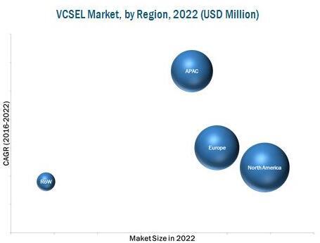 2022年垂直腔面发射激光器市场预测(按地区细分)