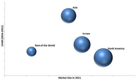 2021年生命科学分析市场(按地区细分)