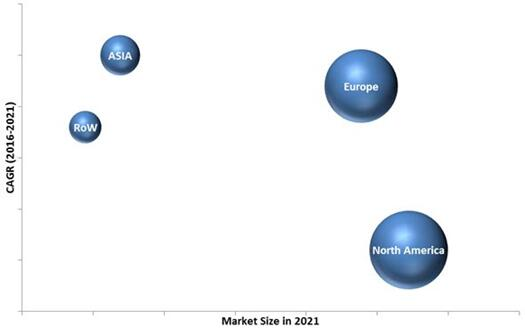 2021年全球注射给药市场(按地区细分)
