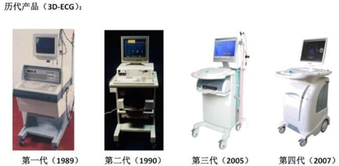 三维立体心电图系列产品