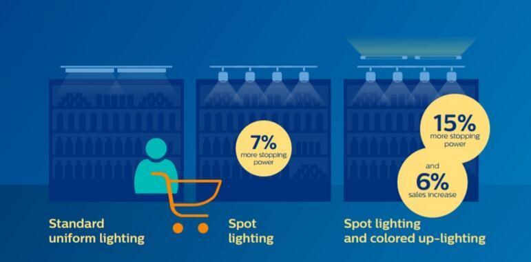LED结合人工智能打造最佳化店内照明系统
