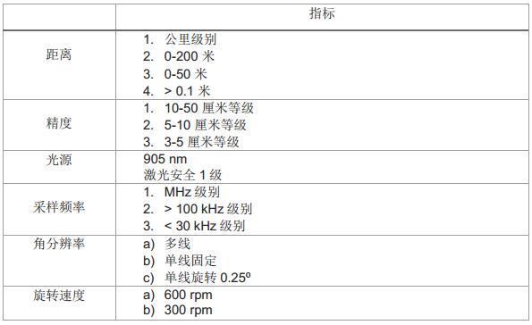 脉冲激光雷达(LiDAR)参数指标