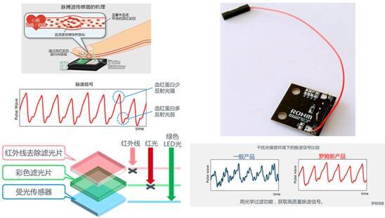 光学式脉搏波传感器:BH1790GLC