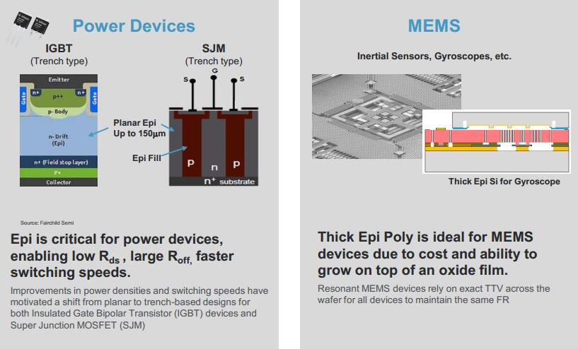 硅外延在功率器件和MEMS领域的应用