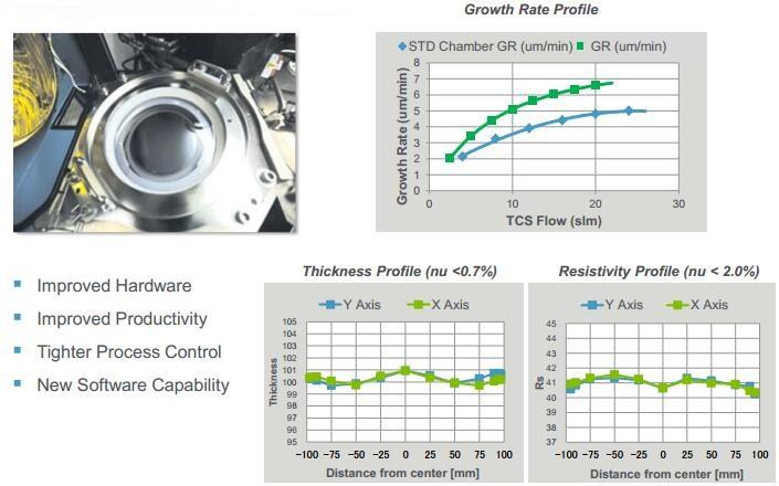 全新Epi腔体在薄膜生长速率、薄膜厚度和电阻率一致性方面的展示