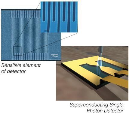超导单光子探测器示意图