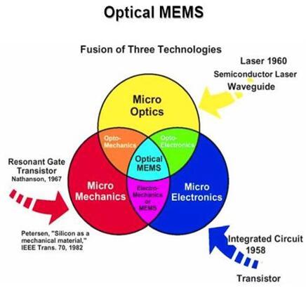 """光学MEMS,让光学元件踏上""""风火轮"""""""