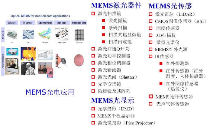MEMS激光元器件、MEMS光显示、MEMS光传感