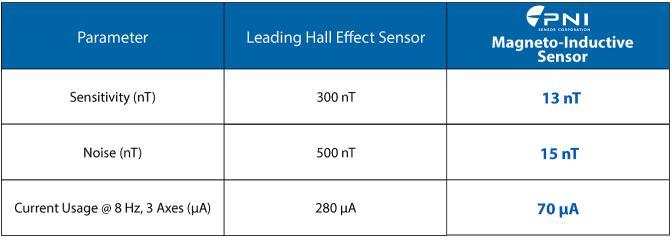 PNI磁传感器与霍尔效应传感器对比