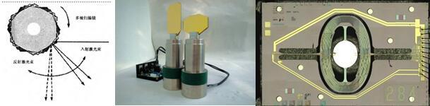 图1:多棱扫描镜;2:激光振镜;3:MEMS扫描镜