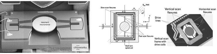 图7:静电驱动MEMS扫描镜图;8:电磁驱动MEMS扫描镜