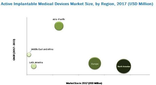 有源植入性医疗器械市场