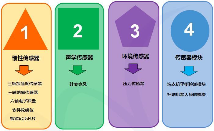 明皜传感的主要产品类型