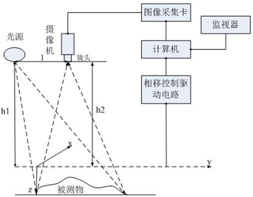 基于激光三角法测量系统简图