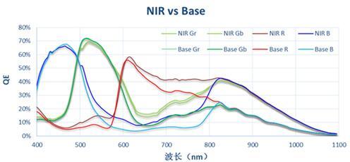 近红外感度提升一倍!SmartSens NIR技术实现量产