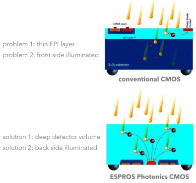 ESPROS公司独有的图像传感器芯片结构