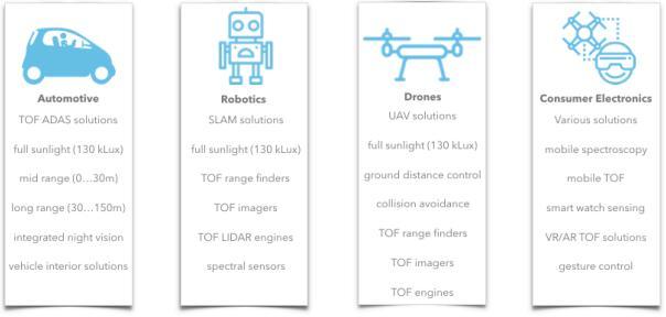ESPROS公司3D ToF 应⽤市场