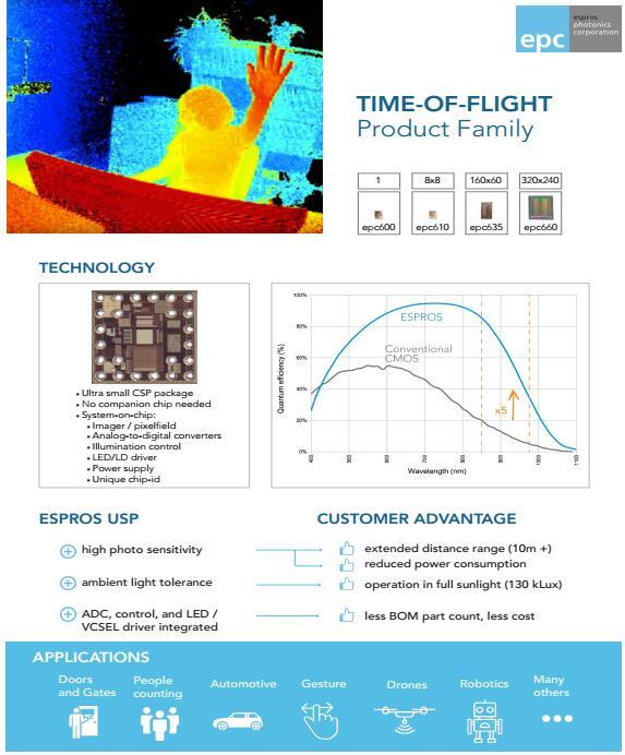 ESPROS公司的3D ToF解决⽅案