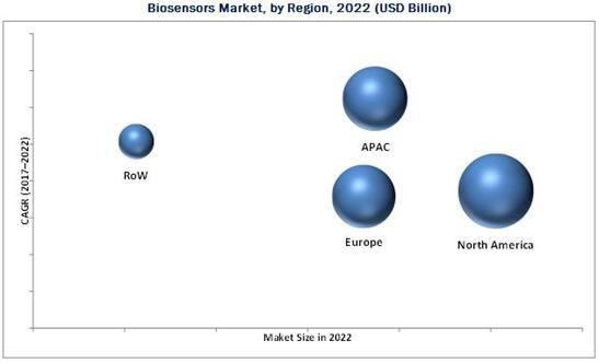 2022年生物传感器市场