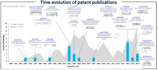 楼氏电子公开专利的时间趋势