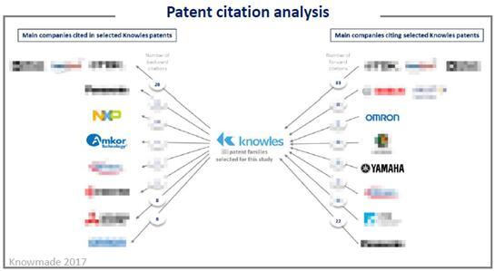 专利引用分析