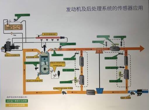 森萨塔科技发动机及后处理系统传感器应用