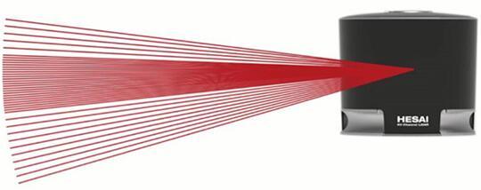 禾赛科技首款40线LiDAR Pandar 40