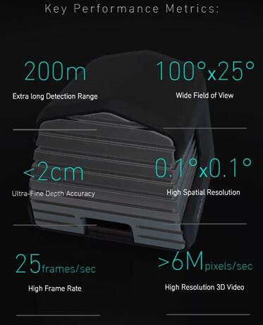 Innoviz激光雷达关键性能指标