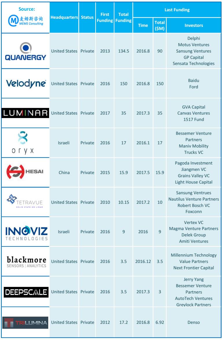 麦姆斯咨询汇总了目前市场上极具潜力的10家LiDAR初创公司的融资状况