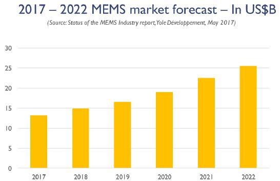 2017年~2022年MEMS市场规模预测