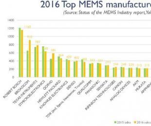 2016年全球前三十大MEMS公司排名出炉,射频正在悄然改变MEMS产业格局