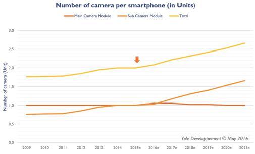 每部智能手机摄像头数量的发展趋势