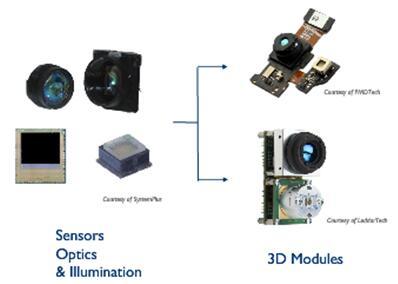 典型的3D摄像头模组结构
