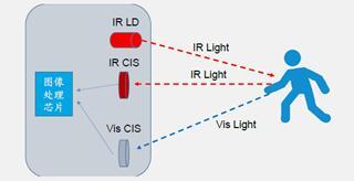 基于ToF方案的3D视觉系统工作原理